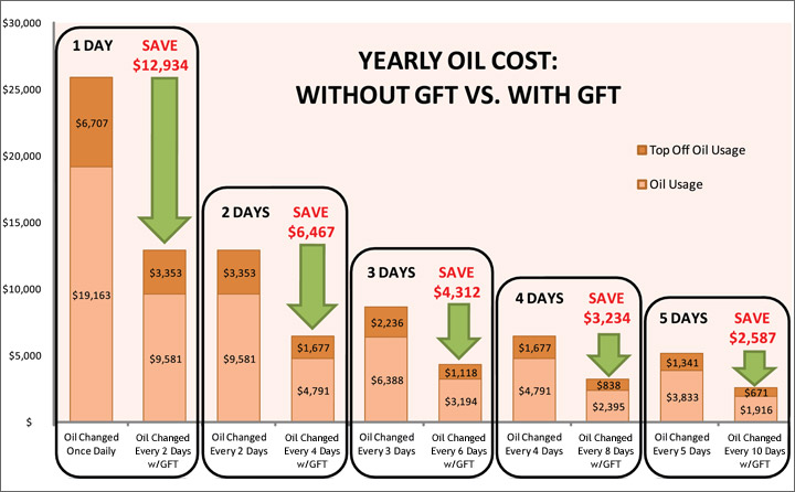 Save thousands of dollars yearly on oil expenses.